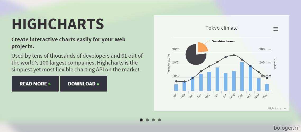 HighCharts JavaScript
