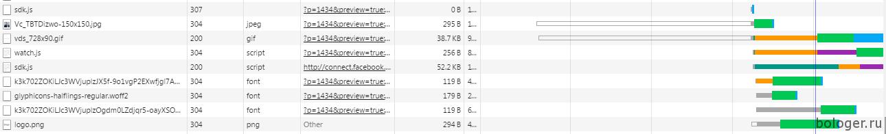 Как уменьшить HTTP запросы