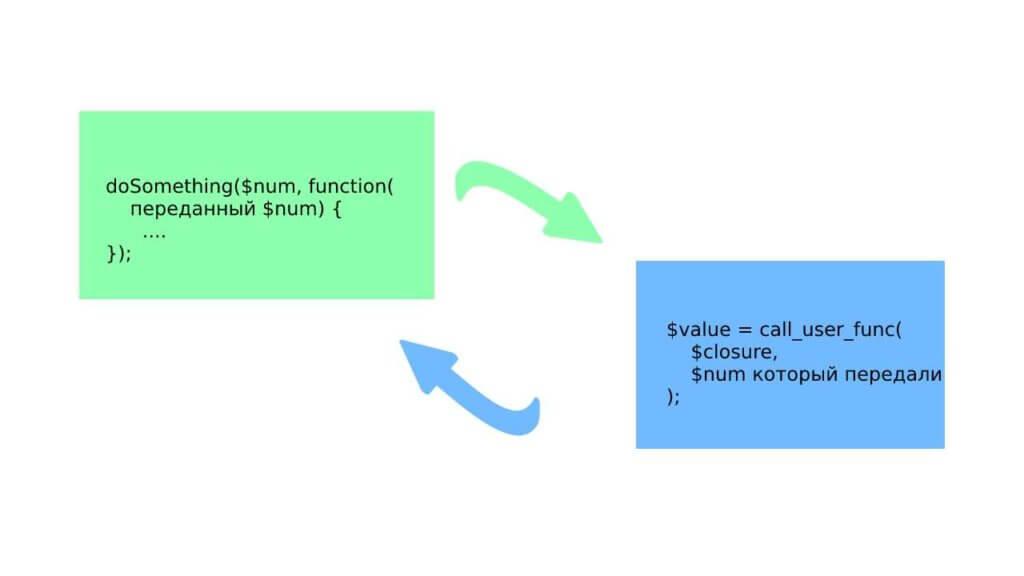 PHP объяснение callback